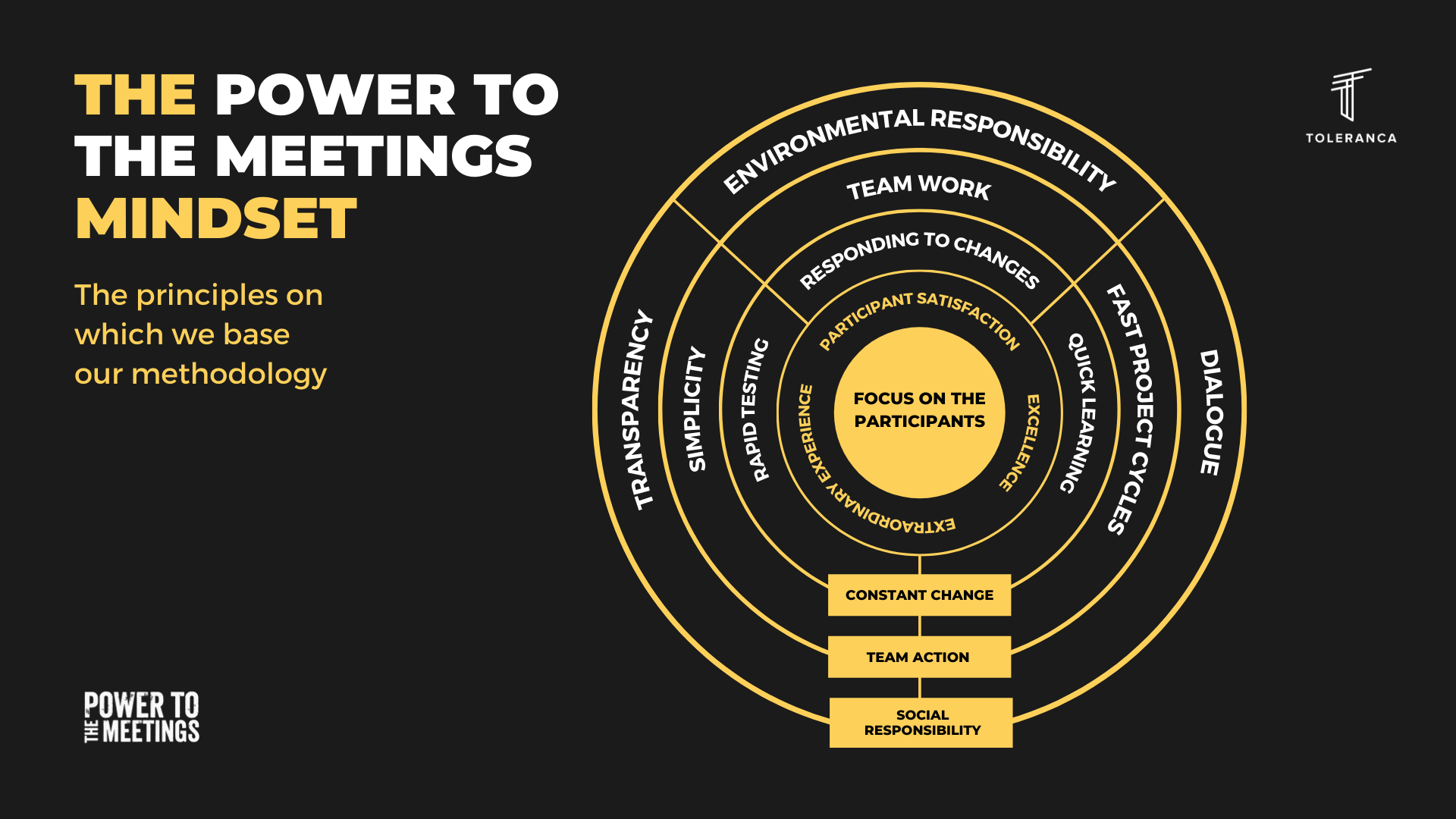 Power-to-the-Meetings-MINDSET-circles